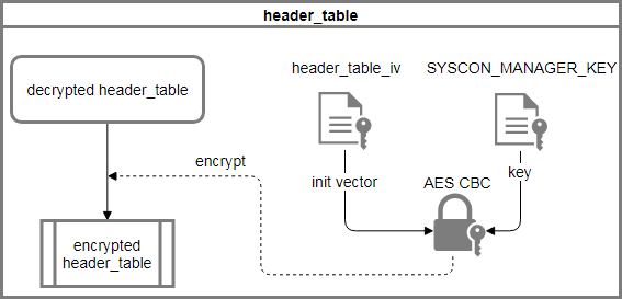 encrypt the header_table