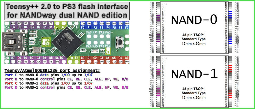 Teensy++ 2.0 to PS3 flash interface for NANDway dual NAND edition.jpg
