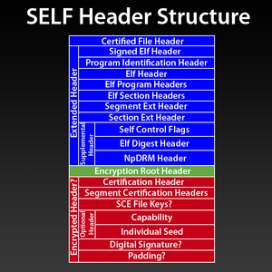 SELF File Format and Decryption - PS3 Developer wiki
