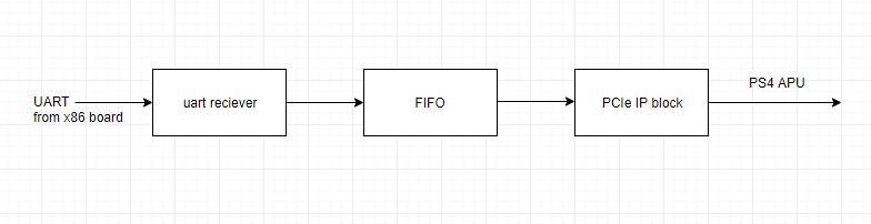 PCIe - PS4 Developer wiki